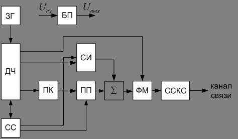 Структурная схема автомата