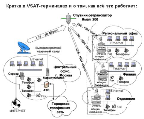 Спутниковый Интернет Своими Руками Торрент