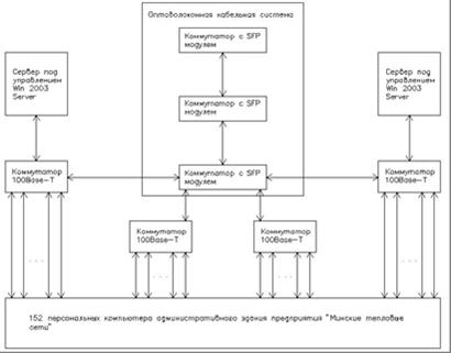 схема системы передачи
