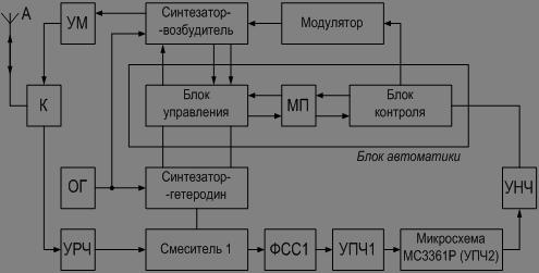 Рисунок 2.1 - Структурная