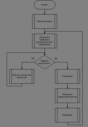 Программа по разработка алгоритмов
