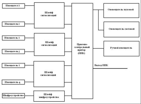 Рисунок 3 - Структурная схема